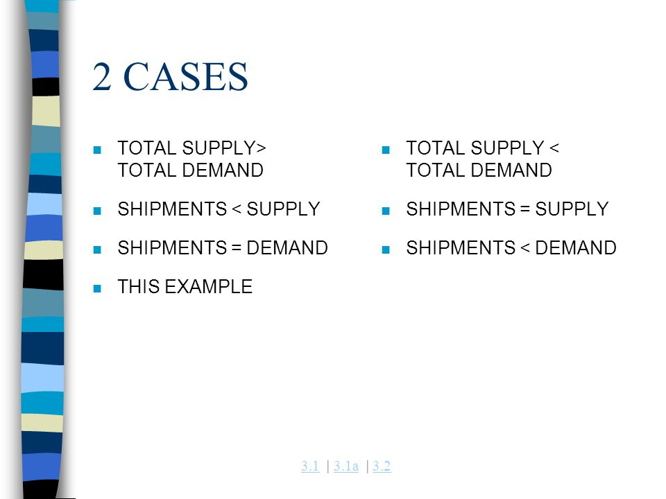 3.13.1 | 3.1a | 3.23.1a3.2 2 CASES n TOTAL SUPPLY> TOTAL DEMAND n SHIPMENTS < SUPPLY n SHIPMENTS = DEMAND n THIS EXAMPLE n TOTAL SUPPLY < TOTAL DEMAND