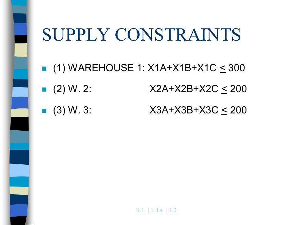 3.13.1 | 3.1a | 3.23.1a3.2 SUPPLY CONSTRAINTS n (1) WAREHOUSE 1: X1A+X1B+X1C < 300 n (2) W. 2: X2A+X2B+X2C < 200 n (3) W. 3: X3A+X3B+X3C < 200