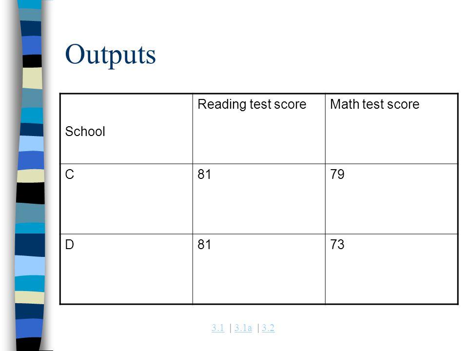 3.13.1 | 3.1a | 3.23.1a3.2 Outputs School Reading test scoreMath test score C8179 D8173