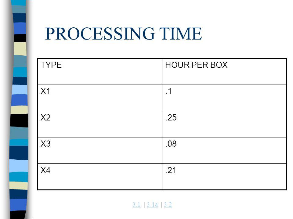 3.13.1 | 3.1a | 3.23.1a3.2 PROCESSING TIME TYPEHOUR PER BOX X1.1 X2.25 X3.08 X4.21