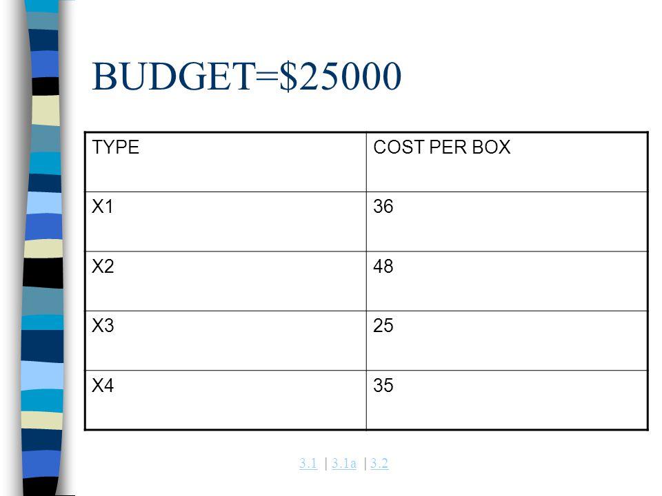 3.13.1 | 3.1a | 3.23.1a3.2 BUDGET=$25000 TYPECOST PER BOX X136 X248 X325 X435