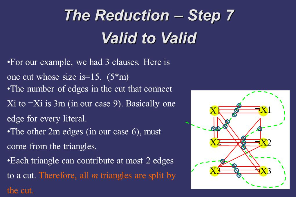 The Reduction – Step 7 Valid to Valid X1 X2 X3 ¬ X1 ¬ X2 ¬ X3 For our example, we had 3 clauses. Here is one cut whose size is=15. (5*m) The number of
