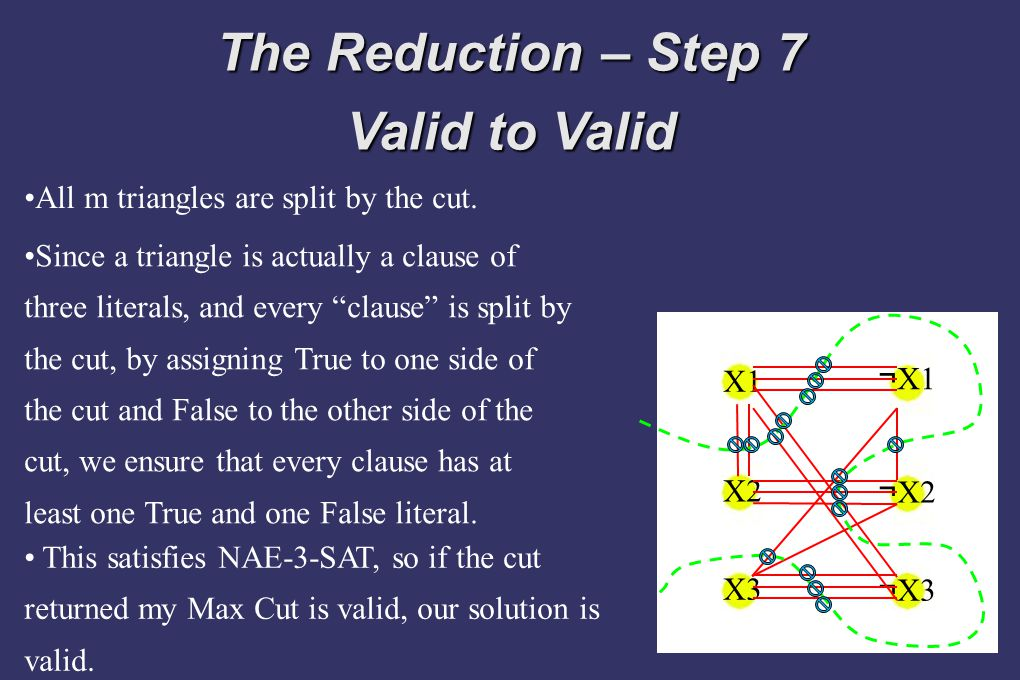 The Reduction – Step 7 Valid to Valid X1 X2 X3 ¬ X1 ¬ X2 ¬ X3 All m triangles are split by the cut. Since a triangle is actually a clause of three lit