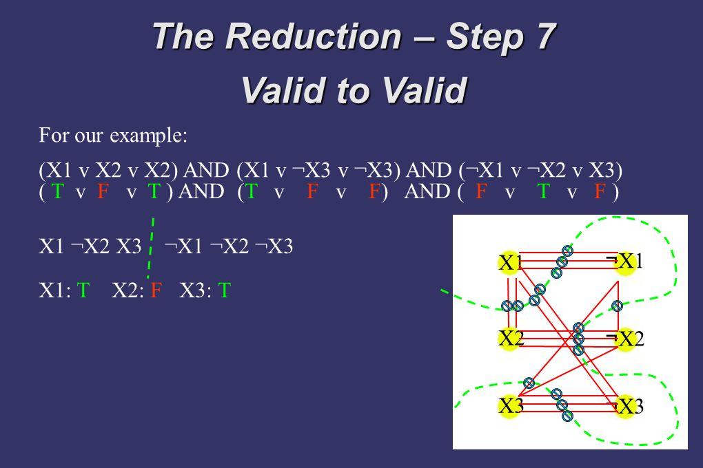The Reduction – Step 7 Valid to Valid X1 X2 X3 ¬ X1 ¬ X2 ¬ X3 For our example: (X1 v X2 v X2) AND (X1 v ¬X3 v ¬X3) AND (¬X1 v ¬X2 v X3) X1 ¬X2 X3 ¬X1 ¬X2 ¬X3 X1: T X2: F X3: T ( T v F v T ) AND (T v F v F) AND ( F v T v F )