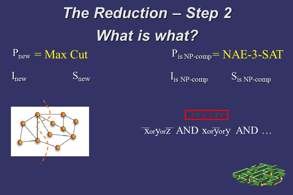 The Reduction – Step 2 What is what? = Max Cut = NAE-3-SAT P new P is NP-comp I new I is NP-comp S new S is NP-comp x or y or z AND x or y or y AND …