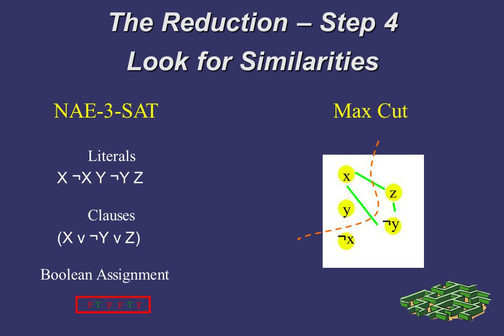 The Reduction – Step 4 Look for Similarities Max CutNAE-3-SAT Literals x y z ¬x¬x ¬y¬y X ¬X Y ¬Y Z Clauses (X v ¬Y v Z) Boolean Assignment F TT F F F