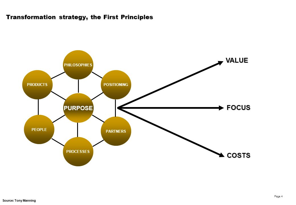Robin Woolley Page 4 Transformation strategy, the First Principles FOCUS VALUE COSTS COMPETITIVENESS Source: Tony Manning PURPOSE POSITIONINGPRODUCTS PROCESSES PEOPLE PARTNERS PHILOSOPHIES