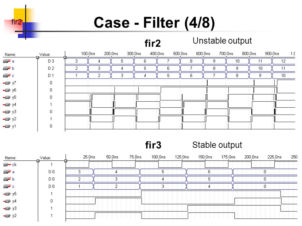 fir2 Case - Filter (4/8) fir2 fir3 Unstable output Stable output