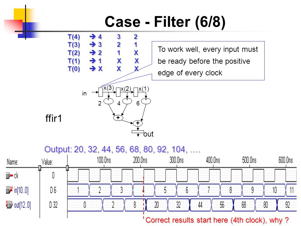 Case - Filter (6/8) ffir1 ** * in + + x(3) x(2) x(1) 246 out Output: 20, 32, 44, 56, 68, 80, 92, 104, …. Correct results start here (4th clock), why ?