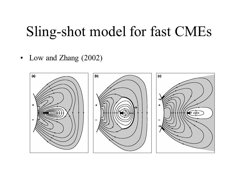 Sling-shot model for fast CMEs Low and Zhang (2002)