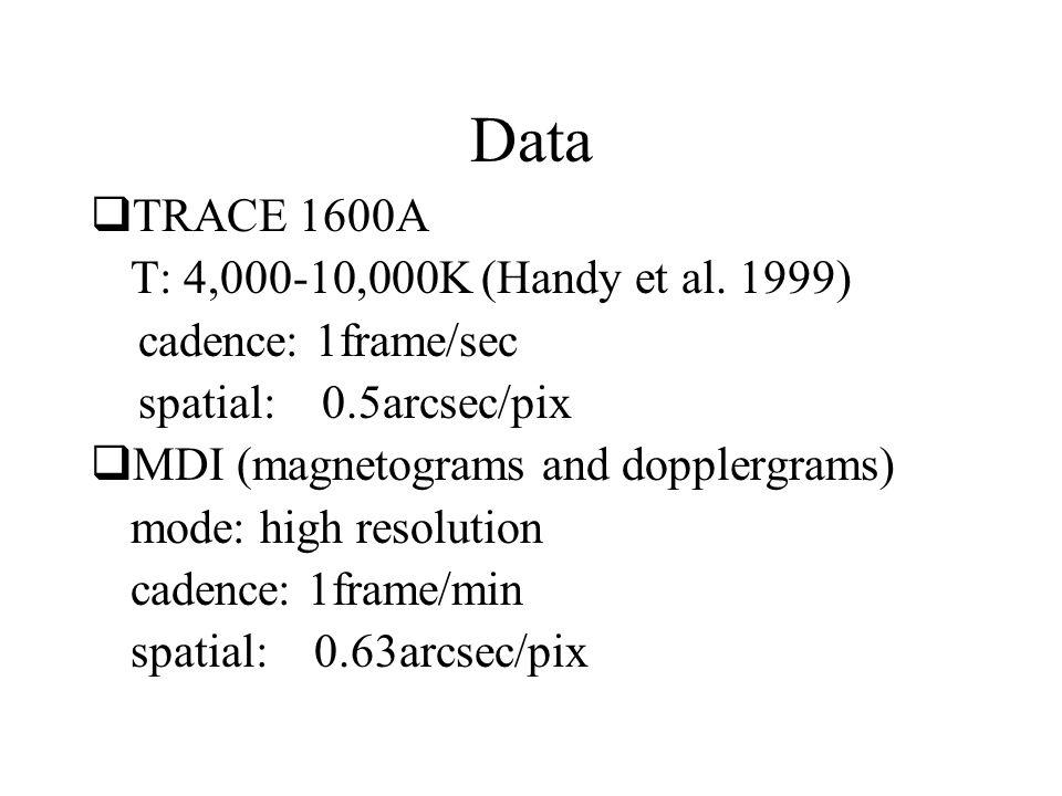 Data  TRACE 1600A T: 4,000-10,000K (Handy et al. 1999) cadence: 1frame/sec spatial: 0.5arcsec/pix  MDI (magnetograms and dopplergrams) mode: high re