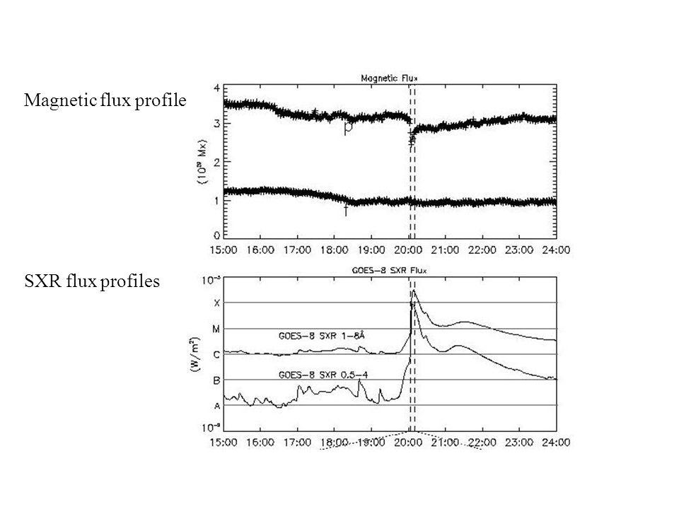 Magnetic flux profile SXR flux profiles