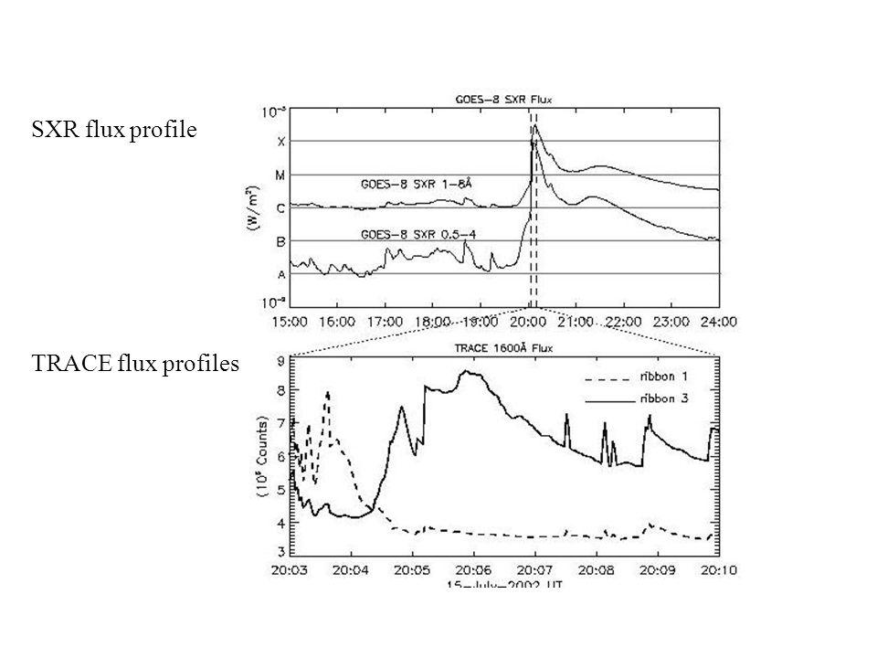 SXR flux profile TRACE flux profiles