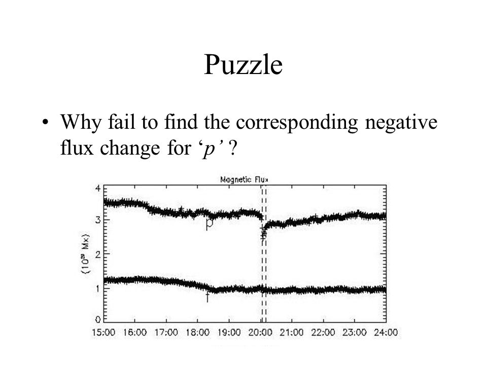 Puzzle Why fail to find the corresponding negative flux change for 'p'