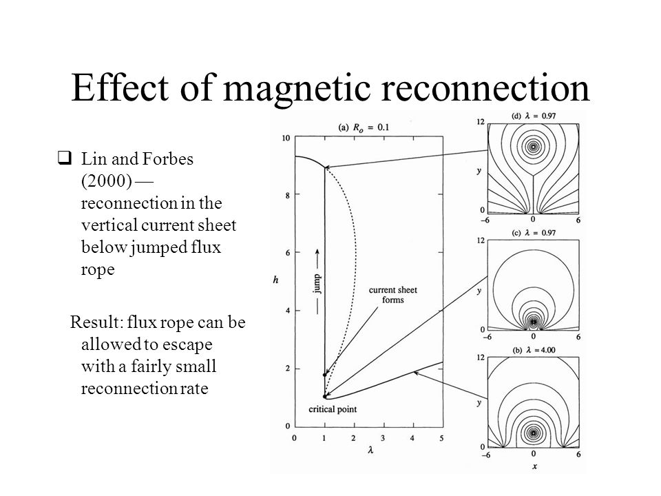 Effect of magnetic reconnection  Lin and Forbes (2000) — reconnection in the vertical current sheet below jumped flux rope Result: flux rope can be allowed to escape with a fairly small reconnection rate