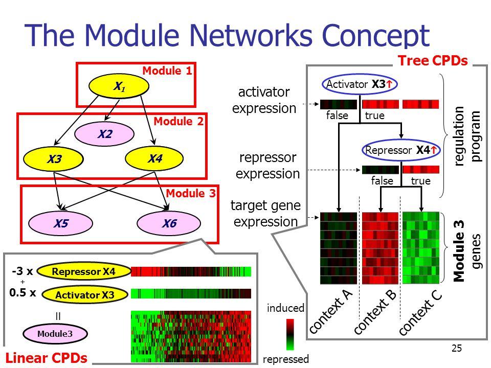 25 X1X1 X3 X4 X5X6 X2 Module 2 Module 3 Module 1 X1X1 X3 X4 context A context B context C induced repressed The Module Networks Concept = Activator X3 Module3 Repressor X4 -3 x + 0.5 x Linear CPDs Activator X3  Repressor X4  truefalse truefalse Module 3 genes regulation program target gene expression repressor expression activator expression Tree CPDs