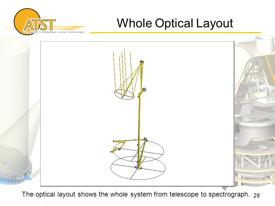 29 The optical layout shows the whole system from telescope to spectrograph. Whole Optical Layout