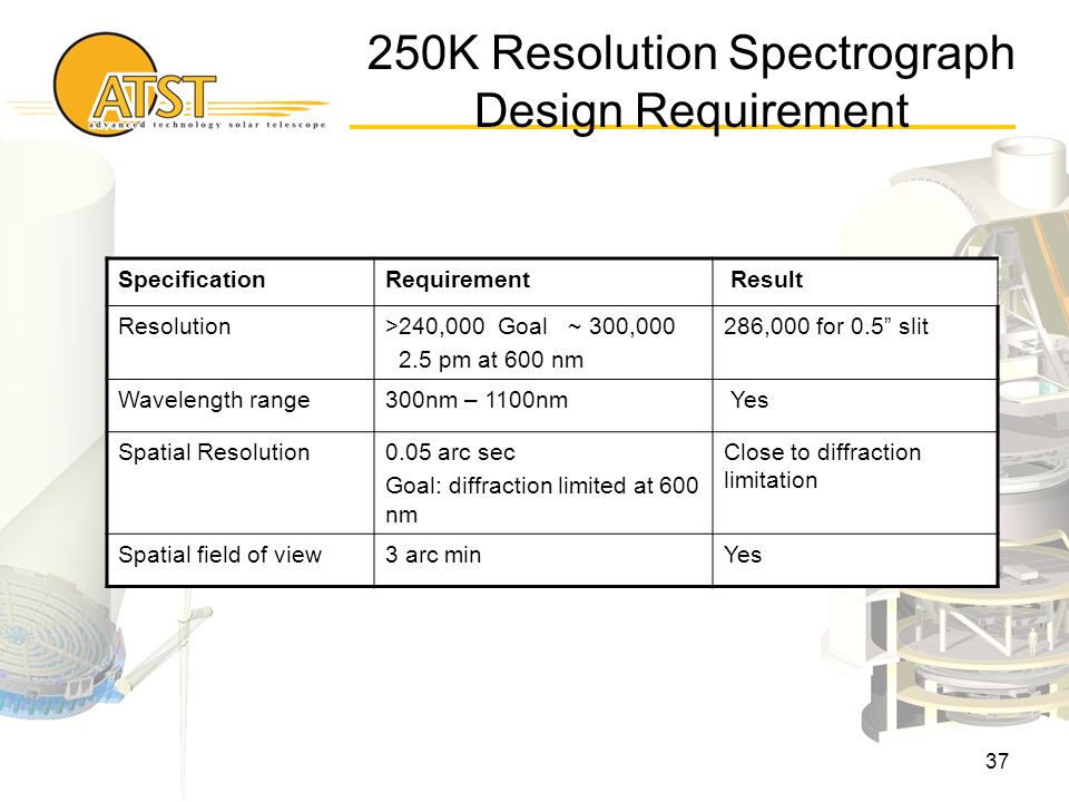37 SpecificationRequirement Result Resolution>240,000 Goal ~ 300,000 2.5 pm at 600 nm 286,000 for 0.5 slit Wavelength range300nm – 1100nm Yes Spatial Resolution0.05 arc sec Goal: diffraction limited at 600 nm Close to diffraction limitation Spatial field of view3 arc minYes 250K Resolution Spectrograph Design Requirement