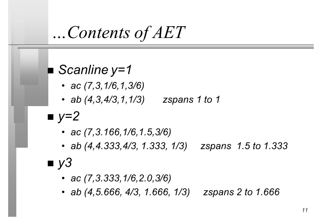 11 …Contents of AET n Scanline y=1 ac (7,3,1/6,1,3/6) ab (4,3,4/3,1,1/3) zspans 1 to 1 n y=2 ac (7,3.166,1/6,1.5,3/6) ab (4,4.333,4/3, 1.333, 1/3) zspans 1.5 to 1.333 n y3 ac (7,3.333,1/6,2.0,3/6) ab (4,5.666, 4/3, 1.666, 1/3) zspans 2 to 1.666