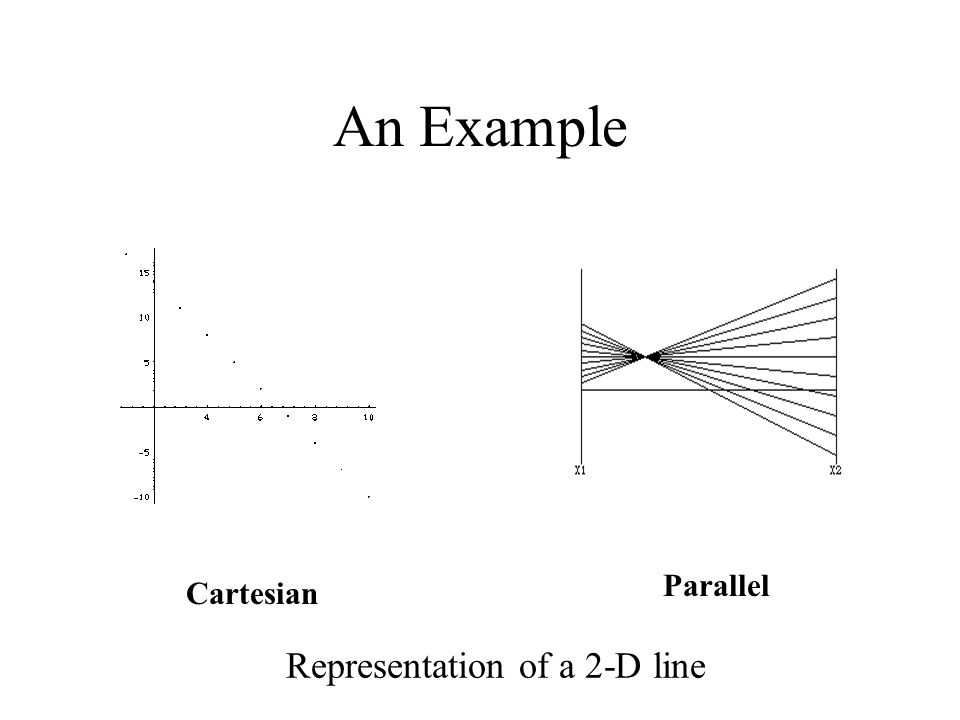 An Example Representation of a 2-D line Parallel Cartesian