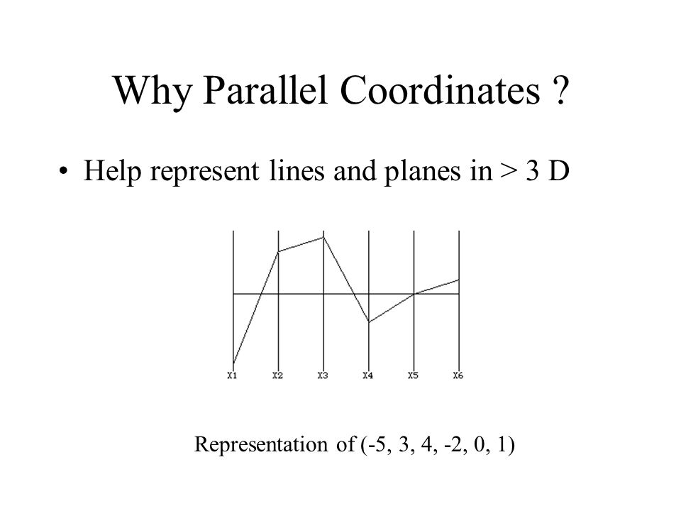 Why Parallel Coordinates ? (contd..) Easily extend to higher dimensions (1,1,0)