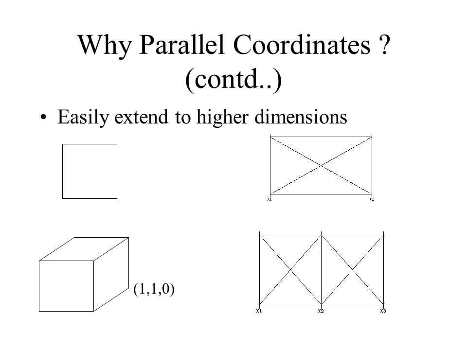 Why Parallel Coordinates (contd..) Easily extend to higher dimensions (1,1,0)