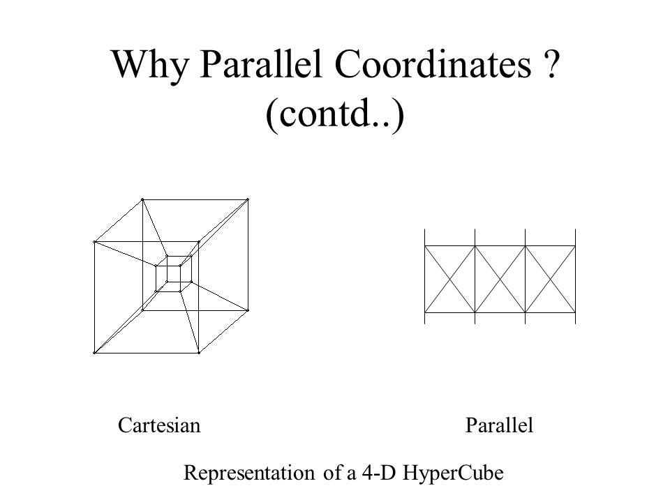 Why Parallel Coordinates (contd..) ParallelCartesian Representation of a 4-D HyperCube