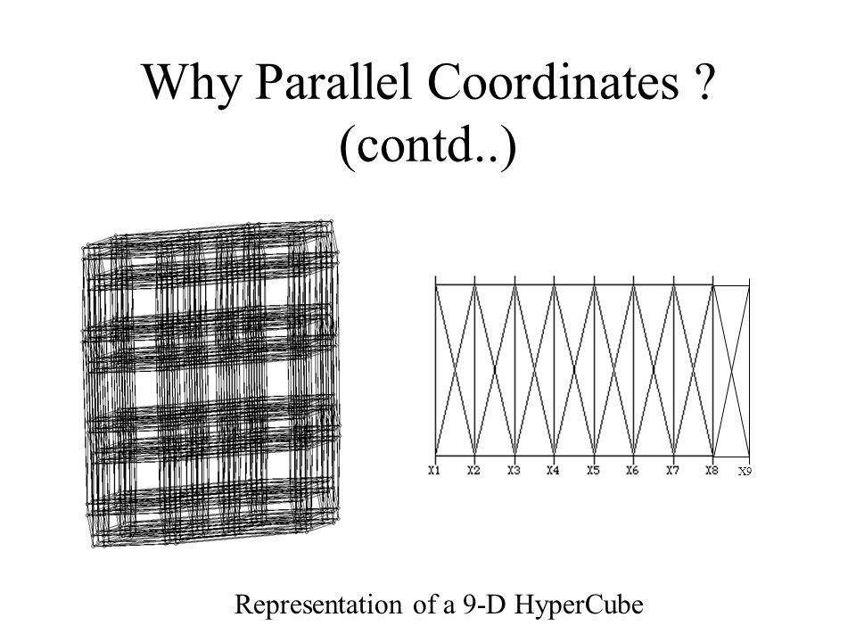Why Parallel Coordinates (contd..) X9 Representation of a 9-D HyperCube