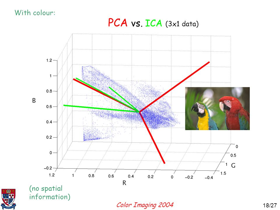 Color Imaging 2004 18 18/27 PCA vs. ICA (3x1 data) (no spatial information) With colour: