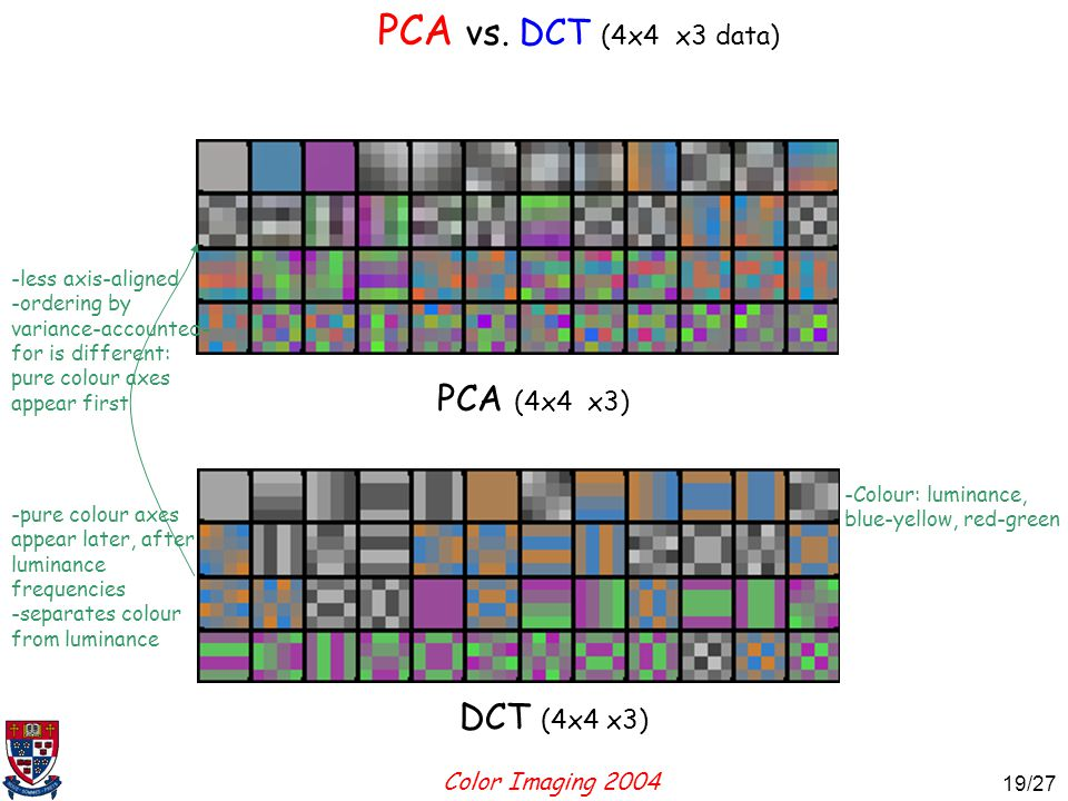 Color Imaging 2004 19 19/27 PCA (4x4 x3) DCT (4x4 x3) -less axis-aligned -ordering by variance-accounted- for is different: pure colour axes appear first -pure colour axes appear later, after luminance frequencies -separates colour from luminance PCA vs.