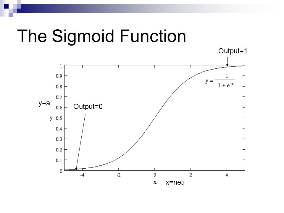 The Sigmoid Function x=neti y=a Output=0 Output=1