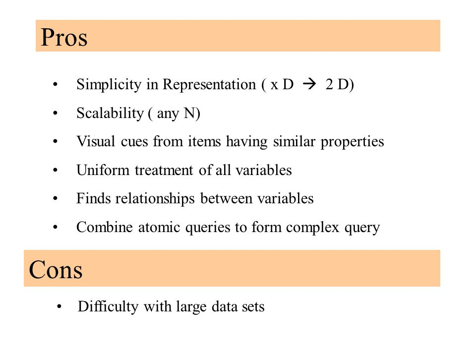 Pros Simplicity in Representation ( x D  2 D) Scalability ( any N) Visual cues from items having similar properties Uniform treatment of all variables Finds relationships between variables Combine atomic queries to form complex query Cons Difficulty with large data sets