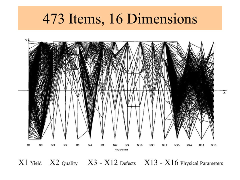 473 Items, 16 Dimensions X1 Yield X2 Quality X3 - X12 Defects X13 - X16 Physical Parameters