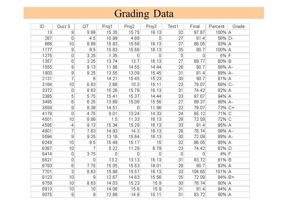 Grading Data