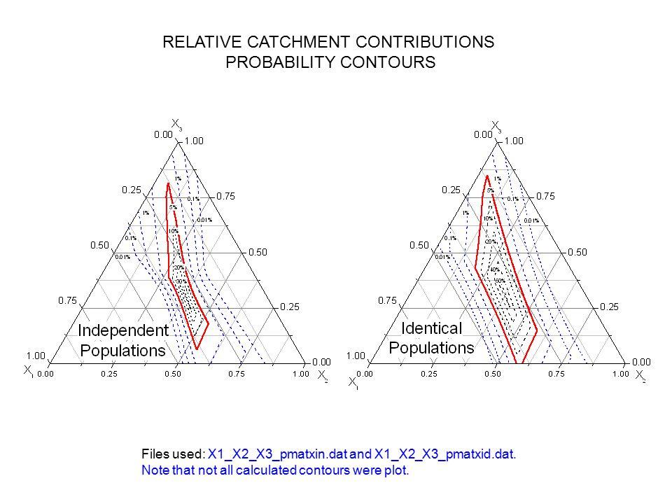 RELATIVE CATCHMENT CONTRIBUTIONS PROBABILITY CONTOURS Files used: X1_X2_X3_pmatxin.dat and X1_X2_X3_pmatxid.dat.