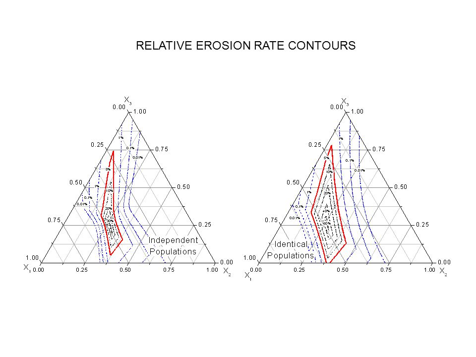 RELATIVE EROSION RATE CONTOURS