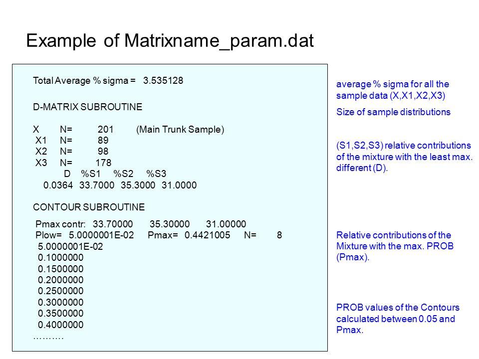 Example of Matrixname_param.dat Total Average % sigma = 3.535128 D-MATRIX SUBROUTINE X N= 201 (Main Trunk Sample) X1 N= 89 X2 N= 98 X3 N= 178 D %S1 %S2 %S3 0.0364 33.7000 35.3000 31.0000 CONTOUR SUBROUTINE Pmax contr: 33.70000 35.30000 31.00000 Plow= 5.0000001E-02 Pmax= 0.4421005 N= 8 5.0000001E-02 0.1000000 0.1500000 0.2000000 0.2500000 0.3000000 0.3500000 0.4000000 ……….