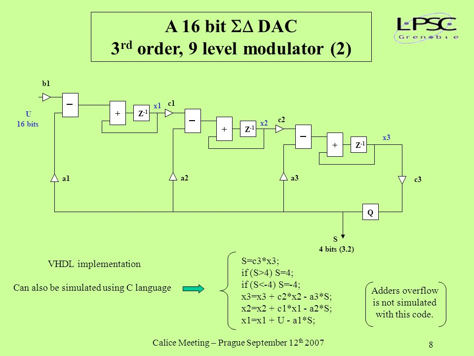 Calice Meeting – Prague September 12 th 2007 8 A 16 bit  DAC 3 rd order, 9 level modulator (2) U 16 bits Z -1 + + + Q c1 c2 c3 a2 a3 x1 x2 x3 a1 b1 S 4 bits (3.2) VHDL implementation Can also be simulated using C language S=c3*x3; if (S>4) S=4; if (S<-4) S=-4; x3=x3 + c2*x2 - a3*S; x2=x2 + c1*x1 - a2*S; x1=x1 + U - a1*S; Adders overflow is not simulated with this code.