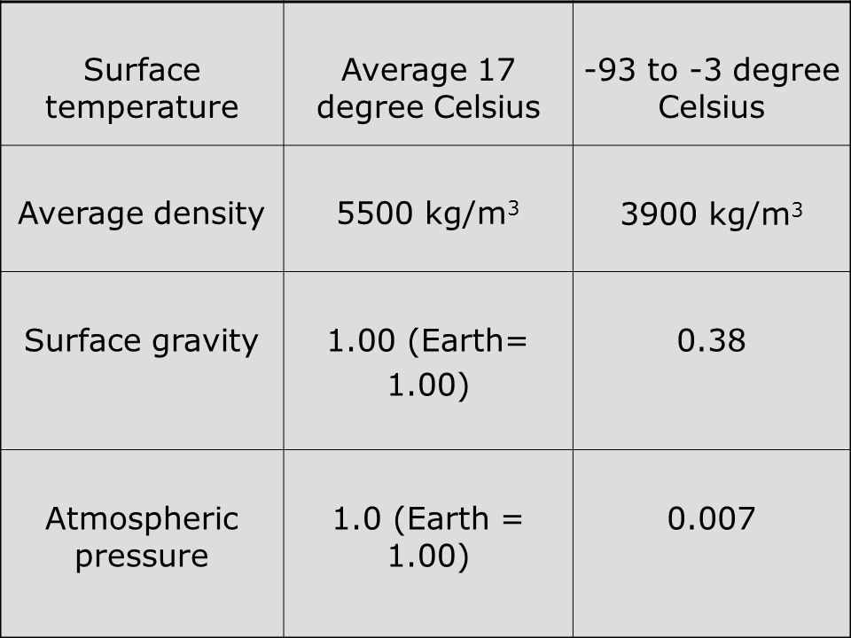 Surface temperature Average 17 degree Celsius -93 to -3 degree Celsius Average density5500 kg/m 3 3900 kg/m 3 Surface gravity1.00 (Earth= 1.00) 0.38 Atmospheric pressure 1.0 (Earth = 1.00) 0.007