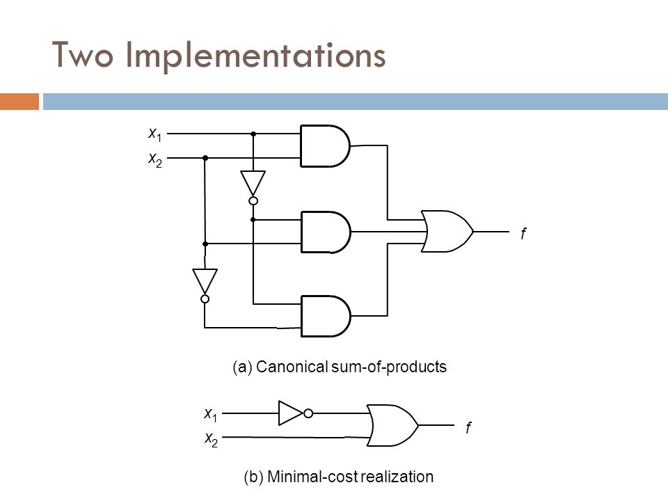 f (a) Canonical sum-of-products f (b) Minimal-cost realization x 2 x 1 x 1 x 2 Two Implementations