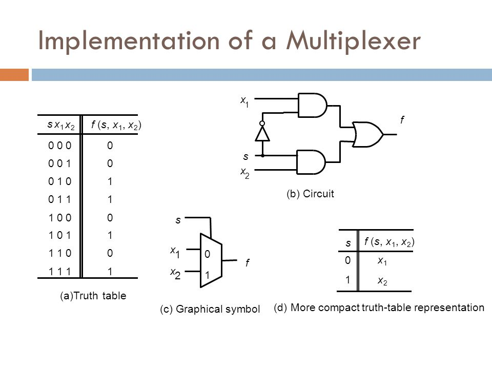 Implementation of a Multiplexer 0000 0010 0101 0111 1000 1011 1100 1111 (a)Truthtable sx1x1 x2x2 f (s, x 1, x 2 ) f x 1 x 2 s (b) Circuit f s x 1 x 2