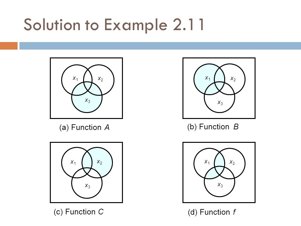 (a) FunctionA (b) FunctionB (c) FunctionC (d) Functionf x1x1 x3x3 x2x2 x1x1 x2x2 x1x1 x2x2 x1x1 x2x2 x3x3 x3x3 x3x3 Solution to Example 2.11
