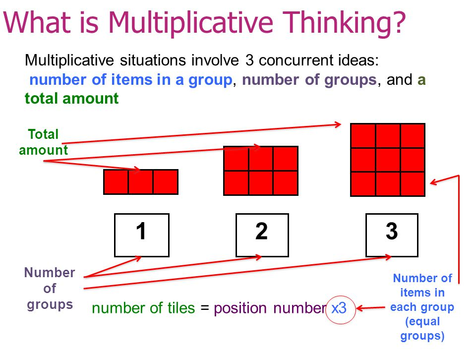 What is Multiplicative Thinking.