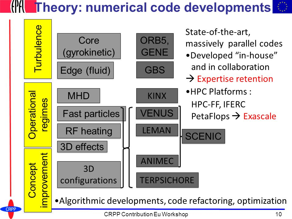 Theory: numerical code developments Turbulence Operational regimes Concept improvement Core (gyrokinetic) Core (gyrokinetic) Edge (fluid) 3D configurations MHD RF heating Fast particles 3D effects State-of-the-art, massively parallel codes Developed in-house and in collaboration  Expertise retention HPC Platforms : HPC-FF, IFERC PetaFlops  Exascale ORB5, GENE GBS TERPSICHORE KINX VENUS LEMAN SCENIC ANIMEC Algorithmic developments, code refactoring, optimization 10CRPP Contribution Eu Workshop