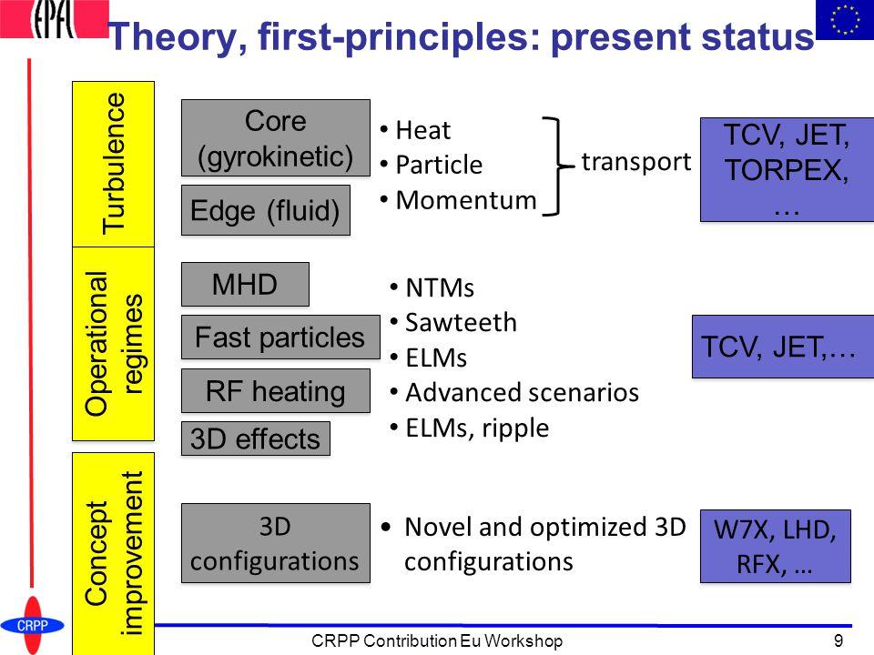 Theory, first-principles: present status Turbulence Operational regimes Concept improvement NTMs Sawteeth ELMs Advanced scenarios ELMs, ripple Novel and optimized 3D configurations Heat Particle Momentum transport TCV, JET, TORPEX, … TCV, JET,… W7X, LHD, RFX, … Core (gyrokinetic) Core (gyrokinetic) Edge (fluid) 3D configurations MHD RF heating Fast particles 3D effects 9CRPP Contribution Eu Workshop