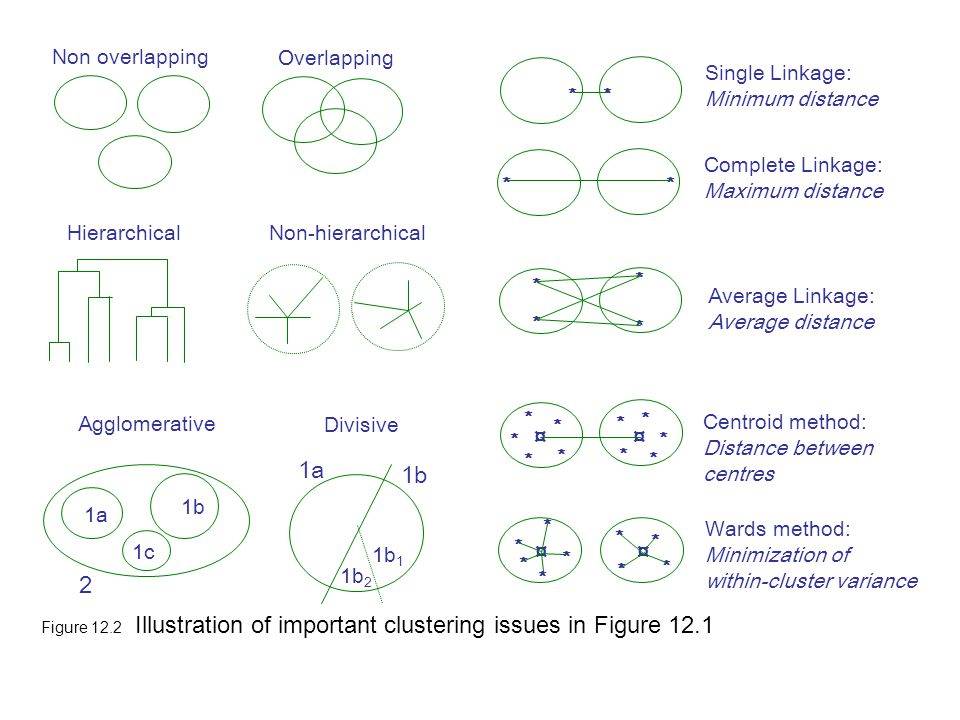 Figure 12.2 Illustration of important clustering issues in Figure 12.1 Single Linkage: Minimum distance * * Complete Linkage: Maximum distance * * Ave