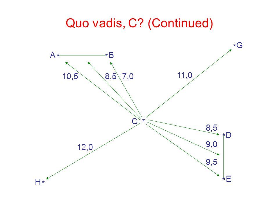7,010,5 9,0 8,5 9,5 12,0 11,0 * A * B * C * H * G * D * E Quo vadis, C? (Continued)