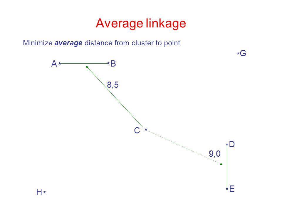 Average linkage Minimize average distance from cluster to point 9,0 8,5 * A * B * C * H * G * D * E