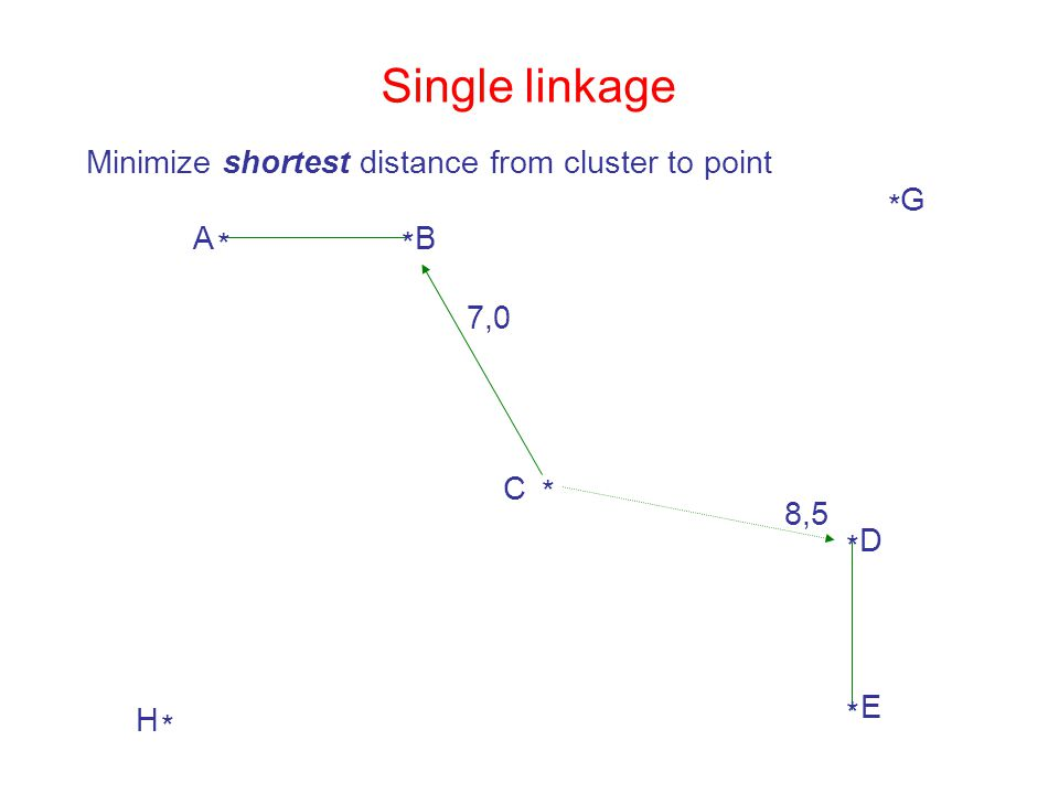 Single linkage Minimize shortest distance from cluster to point 7,0 8,5 * A * B * C * H * G * D * E