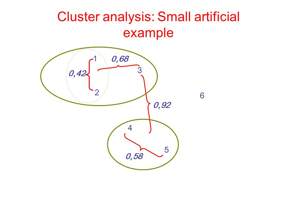 Cluster analysis: Small artificial example 1 2 3 4 5 6 0,42 0,58 0,68 0,92